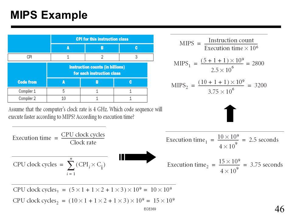 46 ECE369 MIPS Example