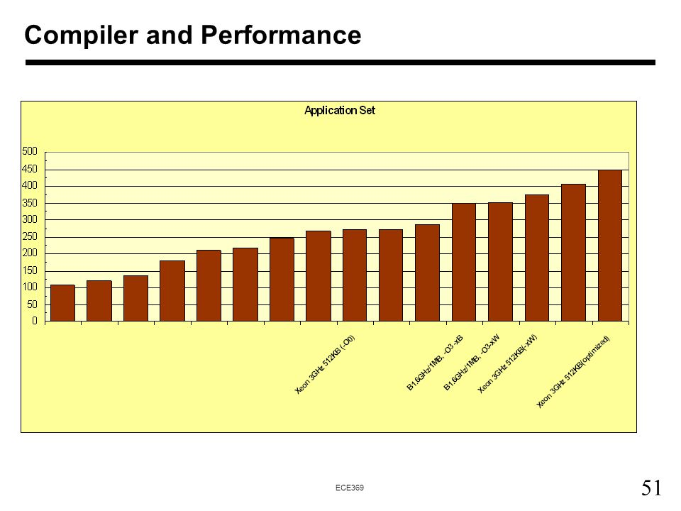 51 ECE369 Compiler and Performance