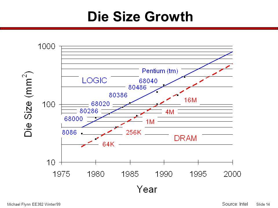 Slide 14Michael Flynn EE382 Winter/99 Die Size Growth Source: Intel