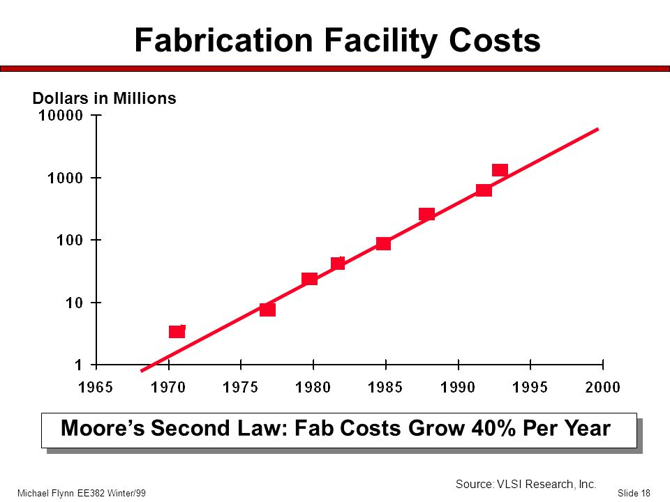 Slide 18Michael Flynn EE382 Winter/99 Fabrication Facility Costs Dollars in Millions Source: VLSI Research, Inc.