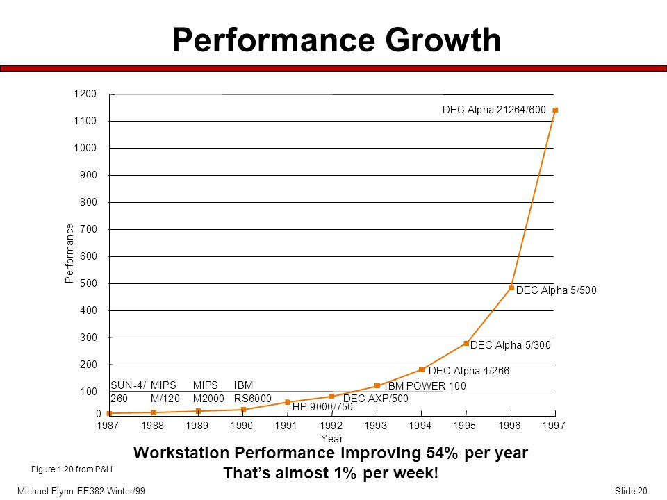 Slide 20Michael Flynn EE382 Winter/99 Performance Growth Workstation Performance Improving 54% per year That's almost 1% per week.