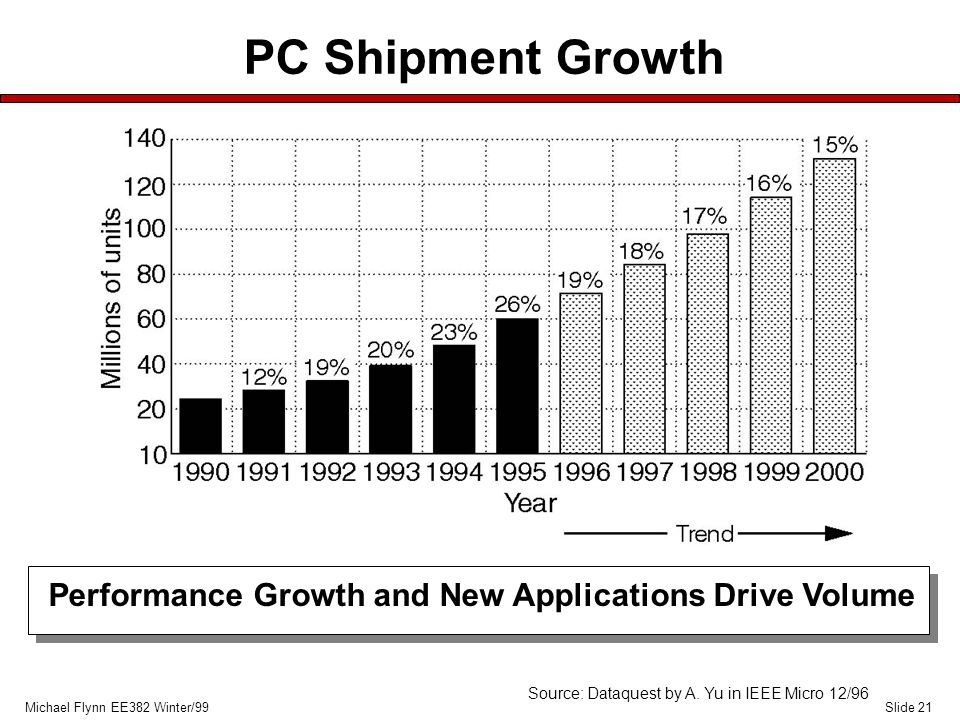 Slide 21Michael Flynn EE382 Winter/99 PC Shipment Growth Performance Growth and New Applications Drive Volume Source: Dataquest by A.