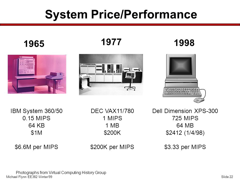 Slide 22Michael Flynn EE382 Winter/99 System Price/Performance DEC VAX11/780 1 MIPS 1 MB $200K $200K per MIPS 1977 IBM System 360/50 0.15 MIPS 64 KB $1M $6.6M per MIPS Dell Dimension XPS-300 725 MIPS 64 MB $2412 (1/4/98) $3.33 per MIPS 1965 1998 Photographs from Virtual Computing History Group