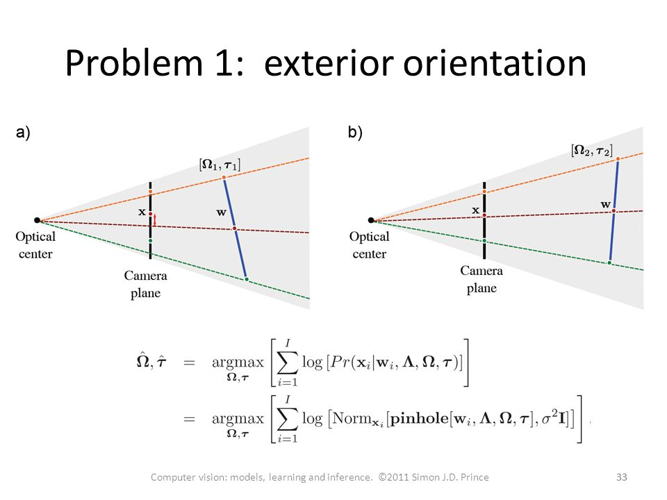 Problem 1: exterior orientation 33 Computer vision: models, learning and inference. ©2011 Simon J.D. Prince