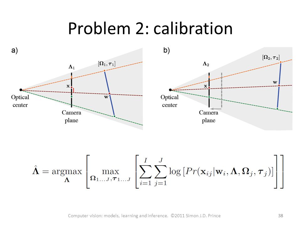 Problem 2: calibration 38 Computer vision: models, learning and inference. ©2011 Simon J.D. Prince