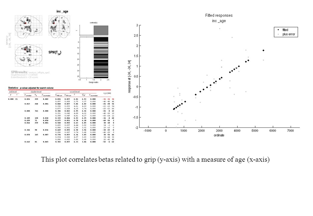 This plot correlates betas related to grip (y-axis) with a measure of age (x-axis)