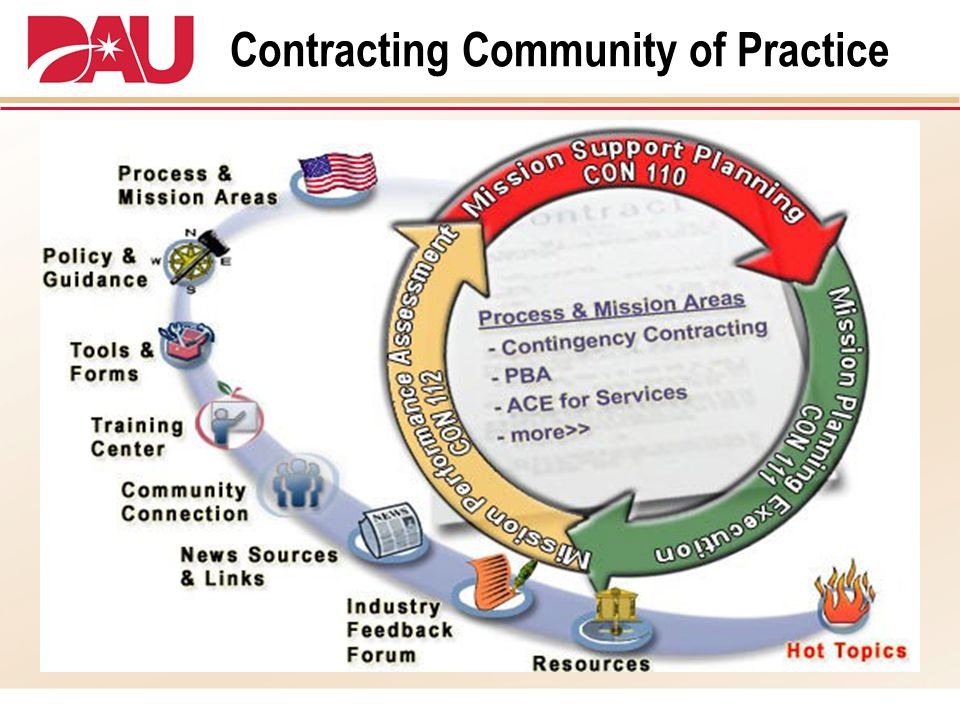 Contracting Community of Practice