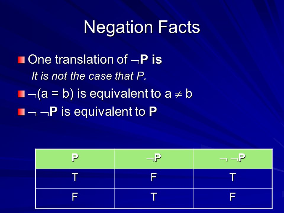 Negation Facts One translation of  P is It is not the case that P.
