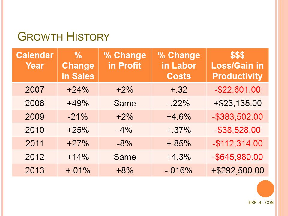 G ROWTH H ISTORY Calendar Year % Change in Sales % Change in Profit % Change in Labor Costs $$$ Loss/Gain in Productivity %+2%+.32-$22, %Same-.22%+$23, %+2%+4.6%-$383, %-4%+.37%-$38, %-8%+.85%-$112, %Same+4.3%-$645, %+8%-.016%+$292, ERP- 4 - CON
