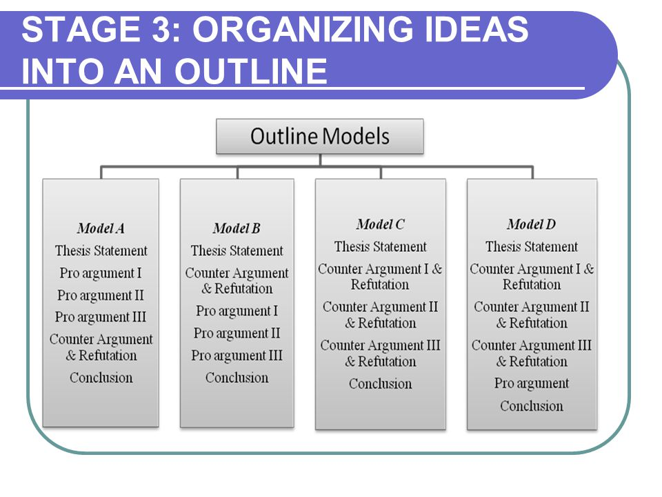 STAGE 3: ORGANIZING IDEAS INTO AN OUTLINE