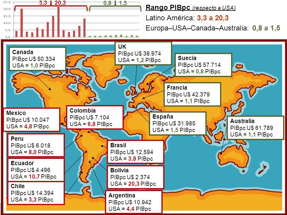 Suecia PIBpc U$ 57.714 USA = 0,8 PIBpc UK PIBpc U$ 38.974 USA = 1,2 PIBpc Argentina PIBpc U$ 10.942 USA = 4,4 PIBpc Peru PIBpc U$ 6.018 USA = 8,0 PIBp