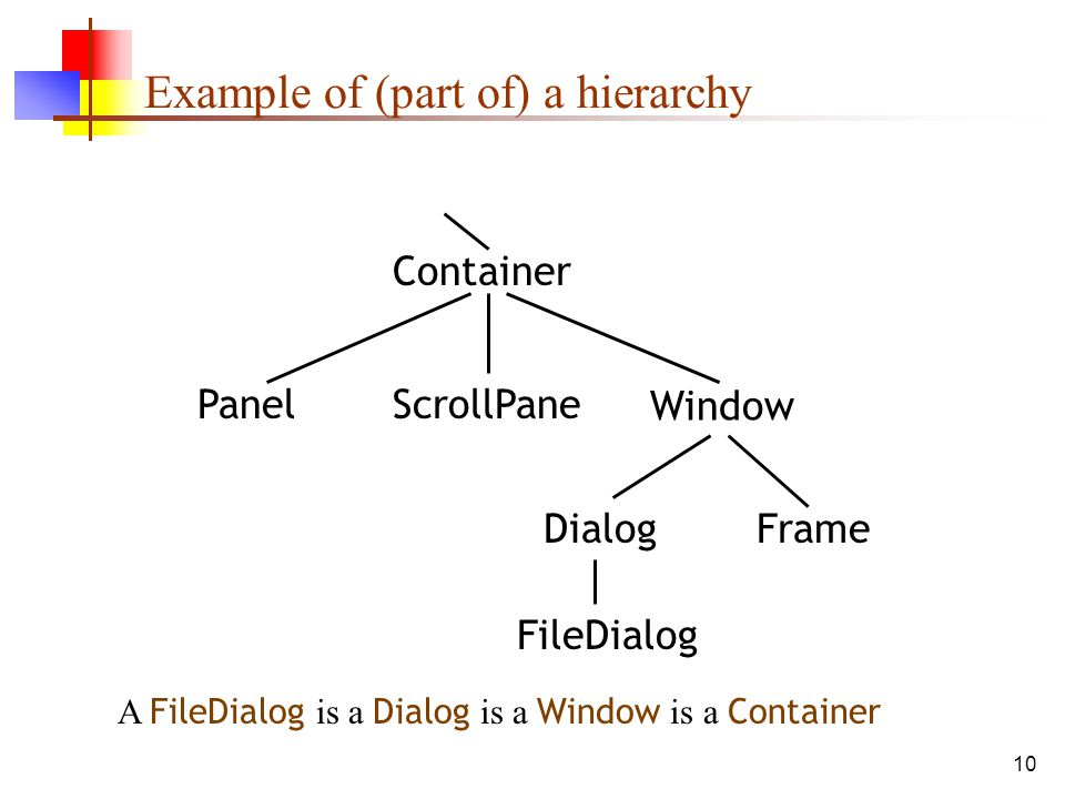 10 Example of (part of) a hierarchy A FileDialog is a Dialog is a Window is a Container Container PanelScrollPane Window DialogFrame FileDialog