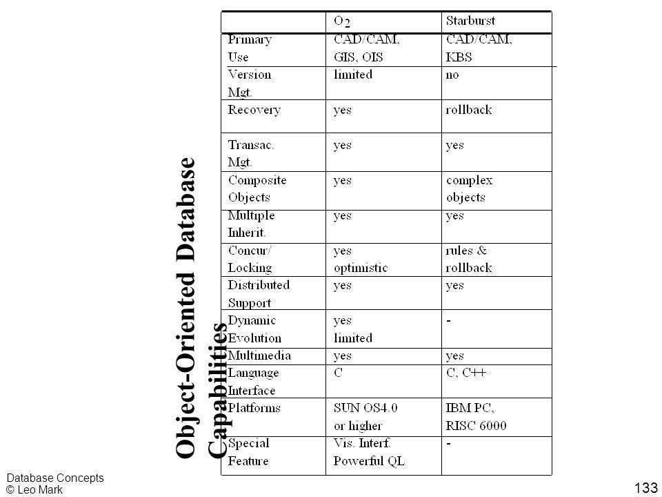 133 Database Concepts © Leo Mark Object-Oriented Database Capabilities
