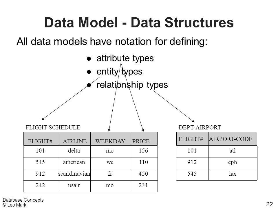 22 Database Concepts © Leo Mark Data Model - Data Structures l attribute types l entity types l relationship types FLIGHT#AIRLINEWEEKDAYPRICE FLIGHT-S