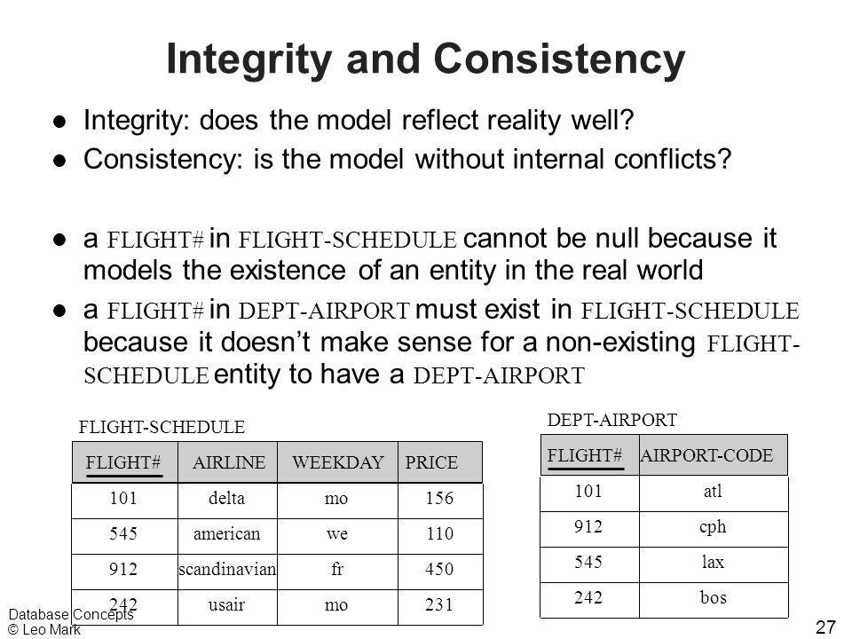 27 Database Concepts © Leo Mark Integrity and Consistency l Integrity: does the model reflect reality well? l Consistency: is the model without intern