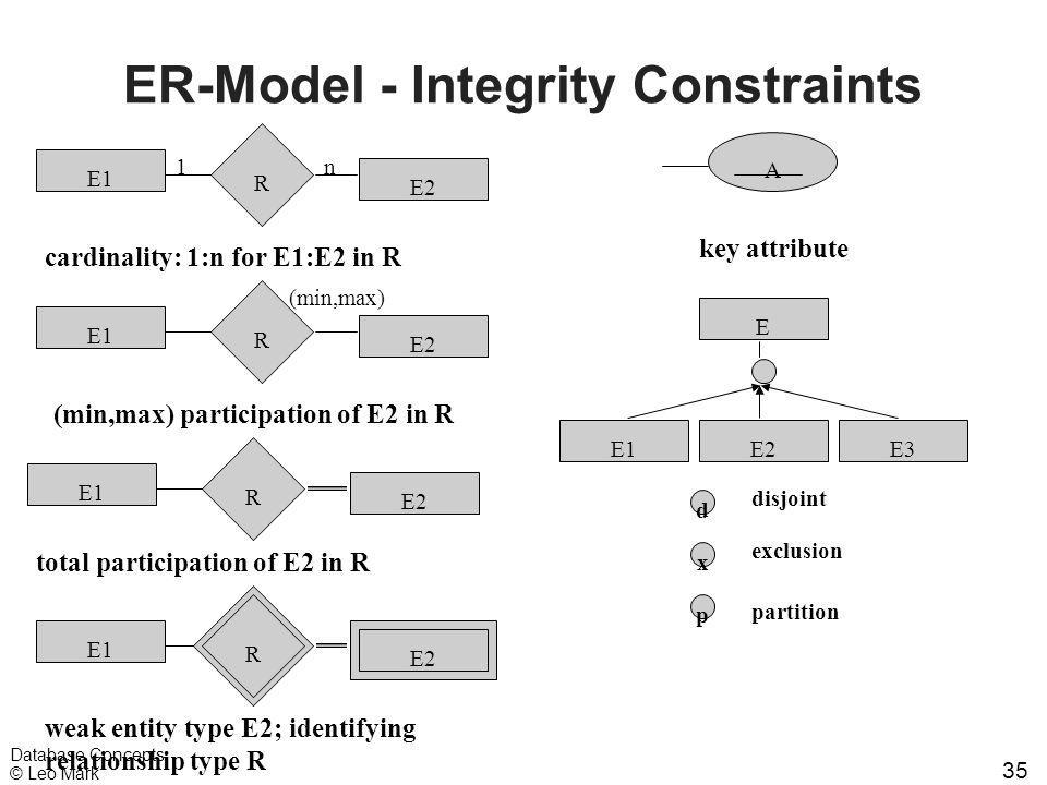 35 Database Concepts © Leo Mark ER-Model - Integrity Constraints A E E1E3E2 R E1 E2 1n R E1 E2 R E1 E2 (min,max) R E1 E2 R cardinality: 1:n for E1:E2