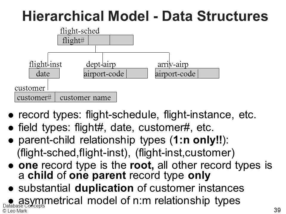 39 Database Concepts © Leo Mark Hierarchical Model - Data Structures l record types: flight-schedule, flight-instance, etc. l field types: flight#, da