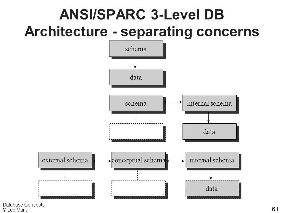 61 Database Concepts © Leo Mark ANSI/SPARC 3-Level DB Architecture - separating concerns schema data schema conceptual schema internal schema data int