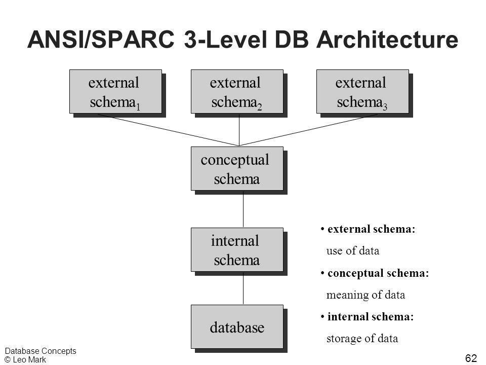 62 Database Concepts © Leo Mark ANSI/SPARC 3-Level DB Architecture external schema 1 external schema 1 external schema 2 external schema 2 external schema 3 external schema 3 conceptual schema conceptual schema internal schema internal schema database external schema: use of data conceptual schema: meaning of data internal schema: storage of data