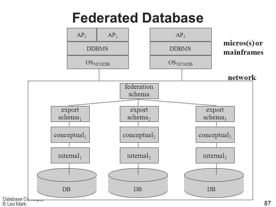 87 Database Concepts © Leo Mark Federated Database AP 1 AP 2 AP 3 OS NET&DB micros(s) or mainframes DDBMS DB network internal 1 conceptual 1 conceptua