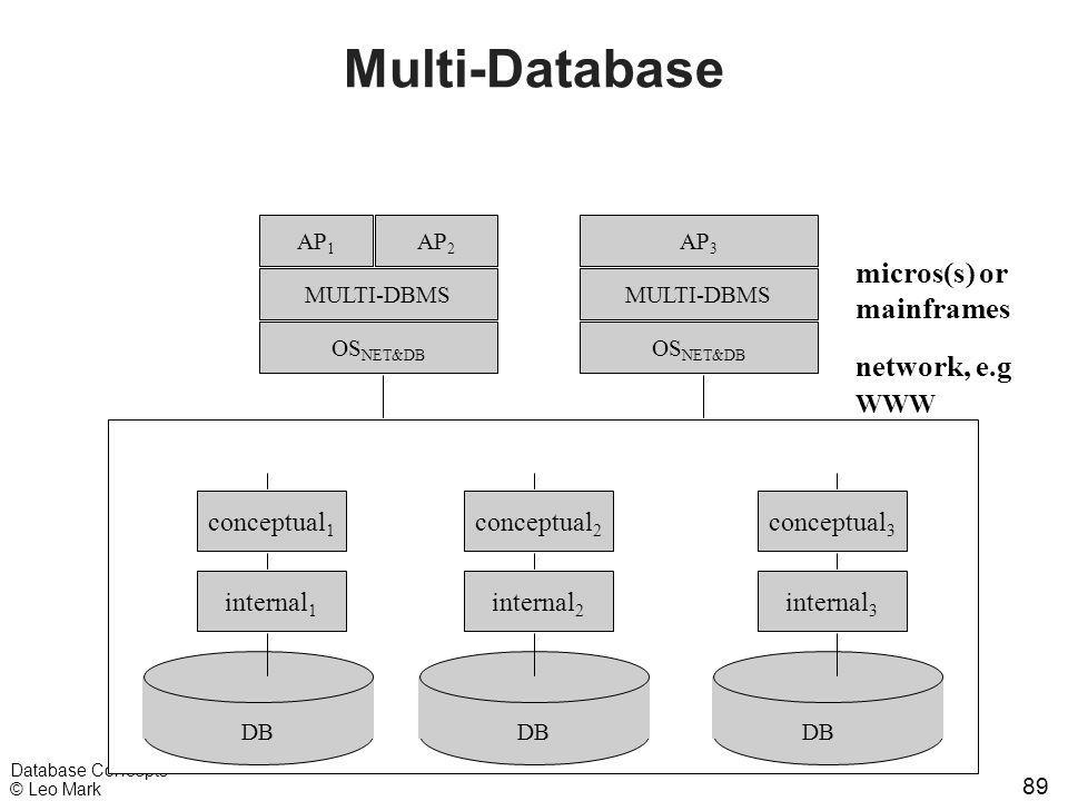 89 Database Concepts © Leo Mark Multi-Database AP 1 AP 2 AP 3 OS NET&DB micros(s) or mainframes MULTI-DBMS DB network, e.g WWW internal 1 conceptual 1