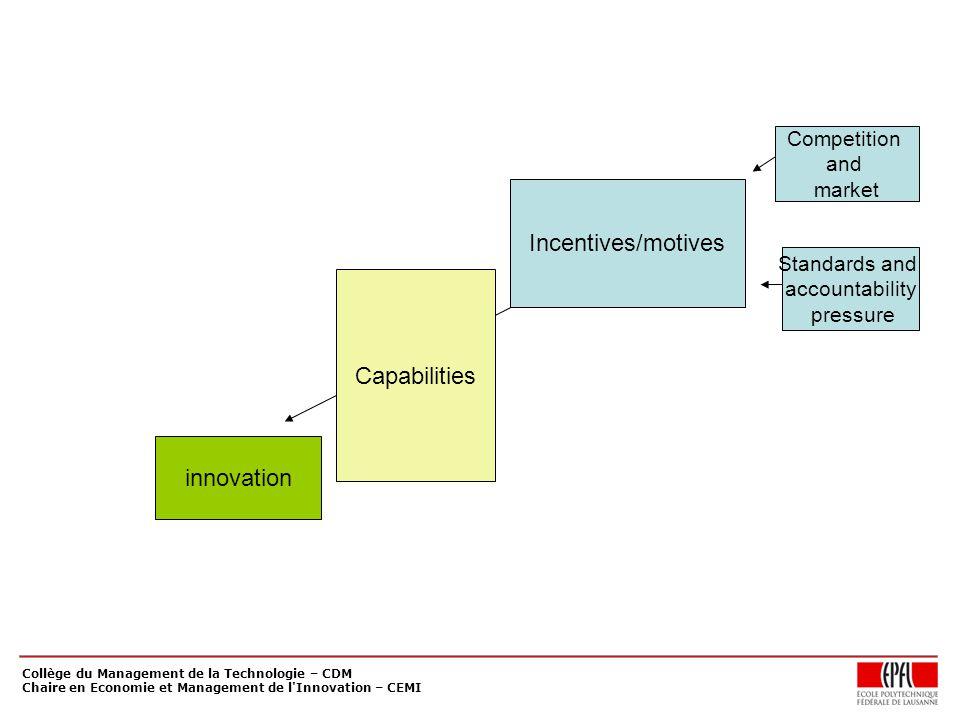 Collège du Management de la Technologie – CDM Chaire en Economie et Management de l Innovation – CEMI Incentives/motives Competition and market Standards and accountability pressure innovation Capabilities