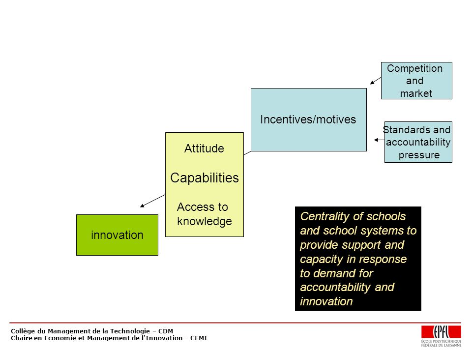 Collège du Management de la Technologie – CDM Chaire en Economie et Management de l Innovation – CEMI Incentives/motives Competition and market Standards and accountability pressure innovation Attitude Capabilities Access to knowledge Centrality of schools and school systems to provide support and capacity in response to demand for accountability and innovation