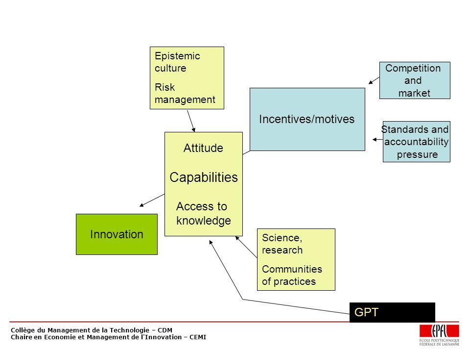 Collège du Management de la Technologie – CDM Chaire en Economie et Management de l'Innovation – CEMI Incentives/motives Competition and market Standa