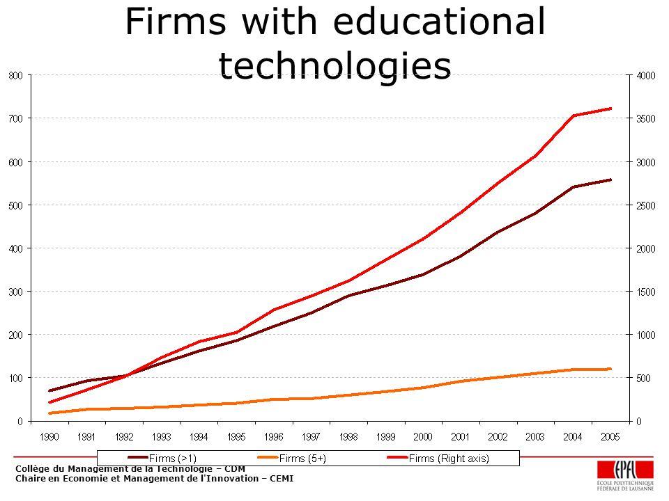 Collège du Management de la Technologie – CDM Chaire en Economie et Management de l Innovation – CEMI Firms with educational technologies