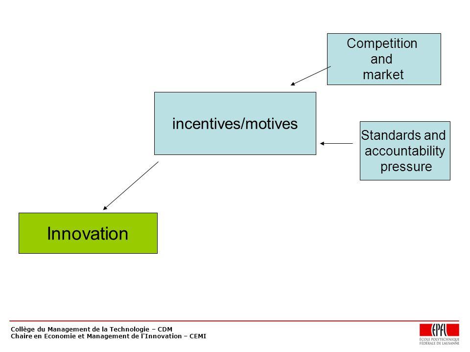 Collège du Management de la Technologie – CDM Chaire en Economie et Management de l Innovation – CEMI incentives/motives Competition and market Standards and accountability pressure Innovation