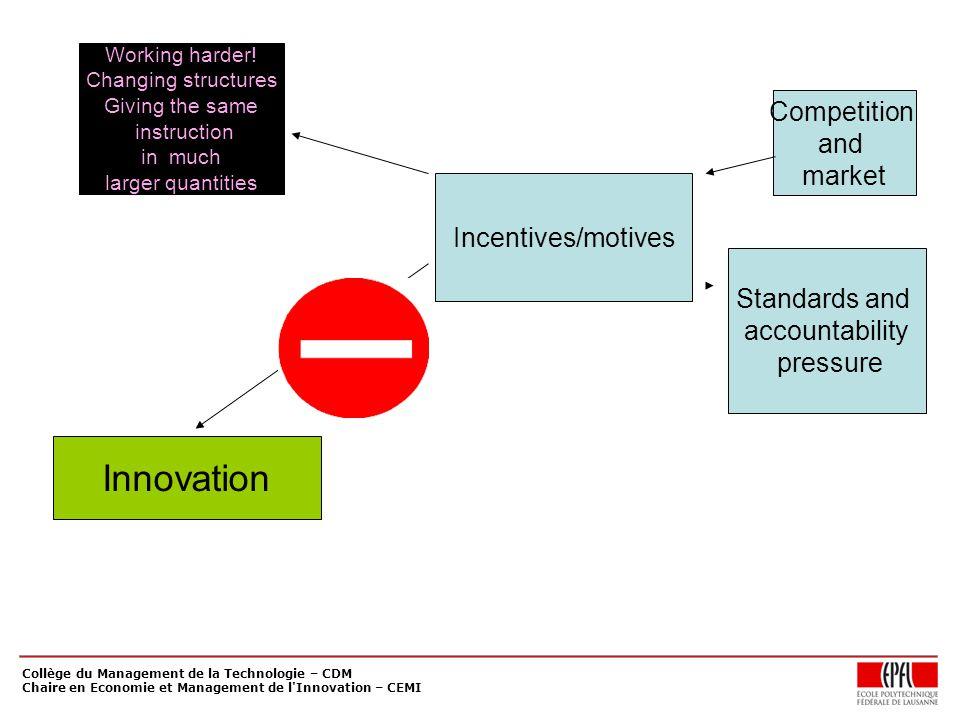 Collège du Management de la Technologie – CDM Chaire en Economie et Management de l Innovation – CEMI Incentives/motives Competition and market Standards and accountability pressure Innovation Working harder.