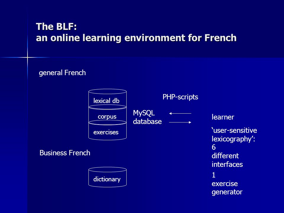 The BLF: an online learning environment for French general French Business French lexical db corpus exercises dictionary MySQL database PHP-scripts 'user-sensitive lexicography': 6 different interfaces 1 exercise generator learner