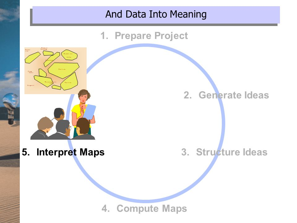 And Data Into Meaning Management Change Control Client Issues Team Issues Personal Awareness & Skill Graphical User Interface Technical Issues Processes/ Methodology Documentation 5.Interpret Maps 4.Compute Maps 3.Structure Ideas 2.Generate Ideas 1.
