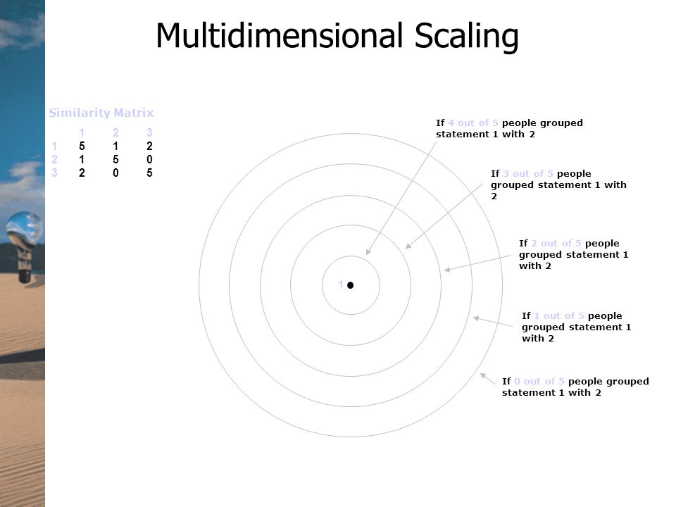 Multidimensional Scaling If 4 out of 5 people grouped statement 1 with 2 If 3 out of 5 people grouped statement 1 with 2 If 2 out of 5 people grouped statement 1 with 2 If 1 out of 5 people grouped statement 1 with 2 If 0 out of 5 people grouped statement 1 with 2 Similarity Matrix
