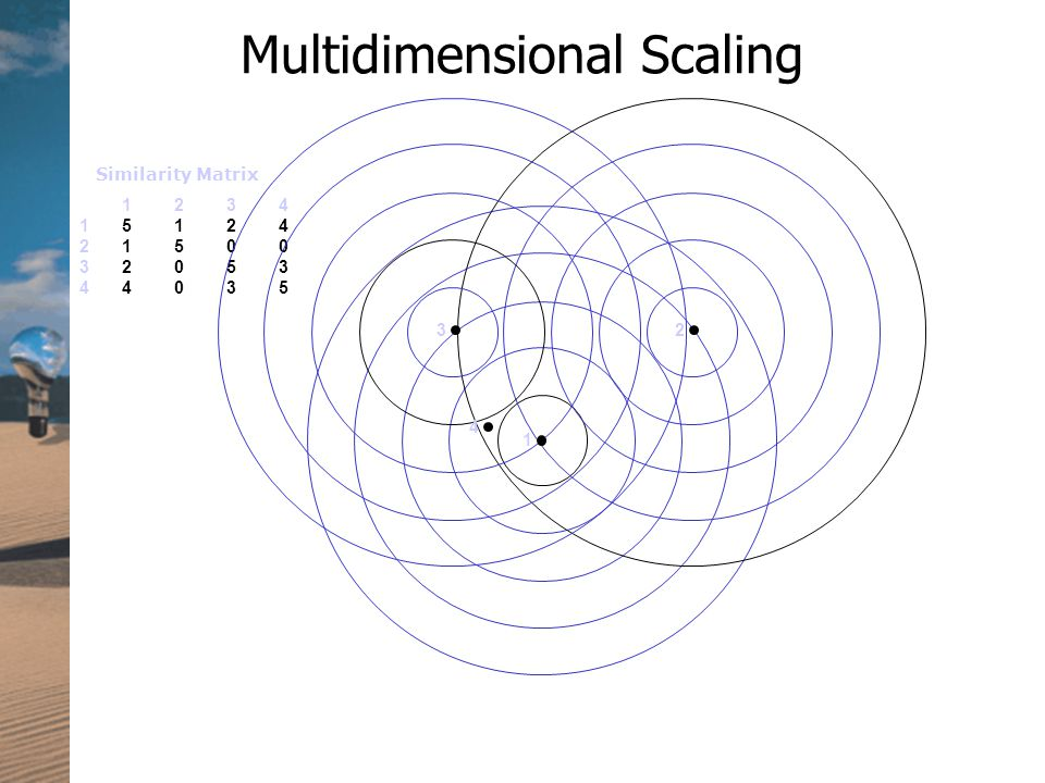 Multidimensional Scaling Similarity Matrix