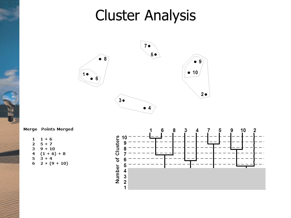 Cluster Analysis (1 + 6) (9 + 10) MergePoints Merged