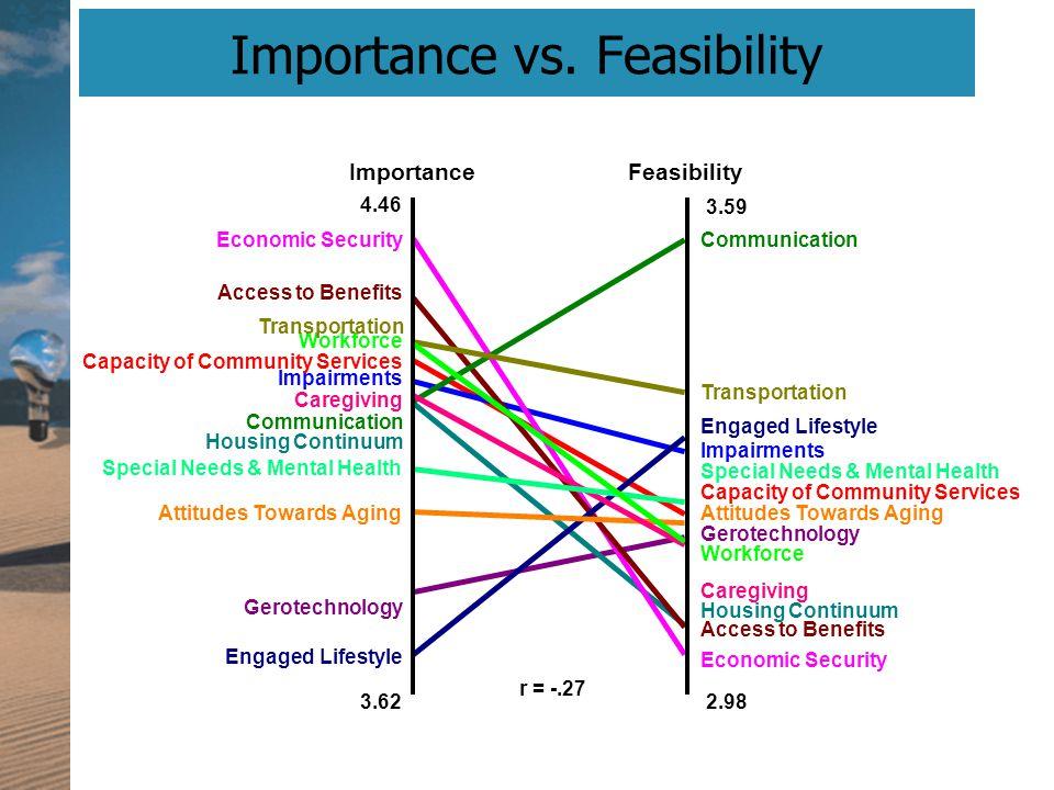 Importance vs. Feasibility r = -.27 ImportanceFeasibility 4.46 3.62 3.59 2.98 Economic Security Access to Benefits Housing Continuum Caregiving Workfo