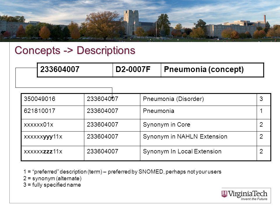 Concepts -> Descriptions 233604007D2-0007FPneumonia (concept) 2Synonym In Local Extension233604007xxxxxxzzz11x 2Synonym in NAHLN Extension233604007xxx