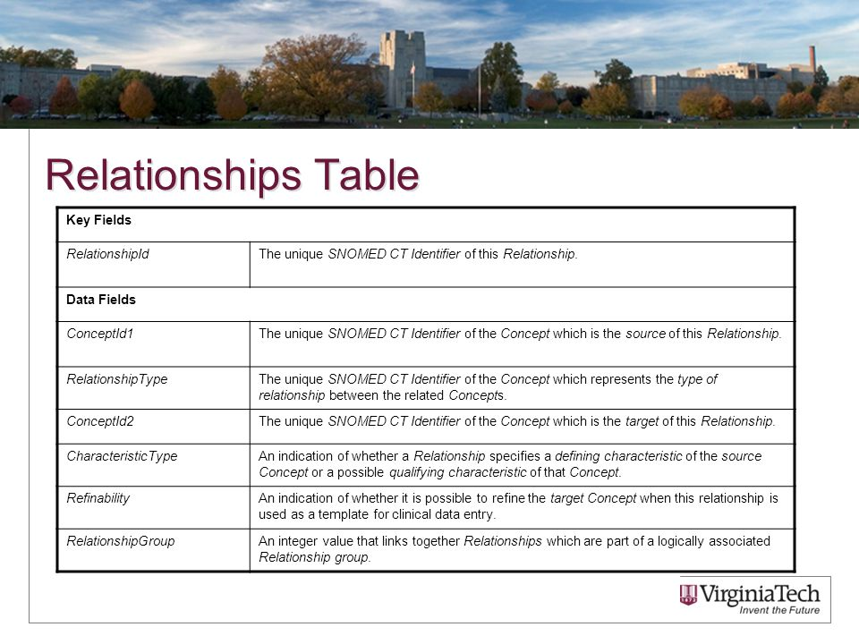 Relationships Table Key Fields RelationshipIdThe unique SNOMED CT Identifier of this Relationship.