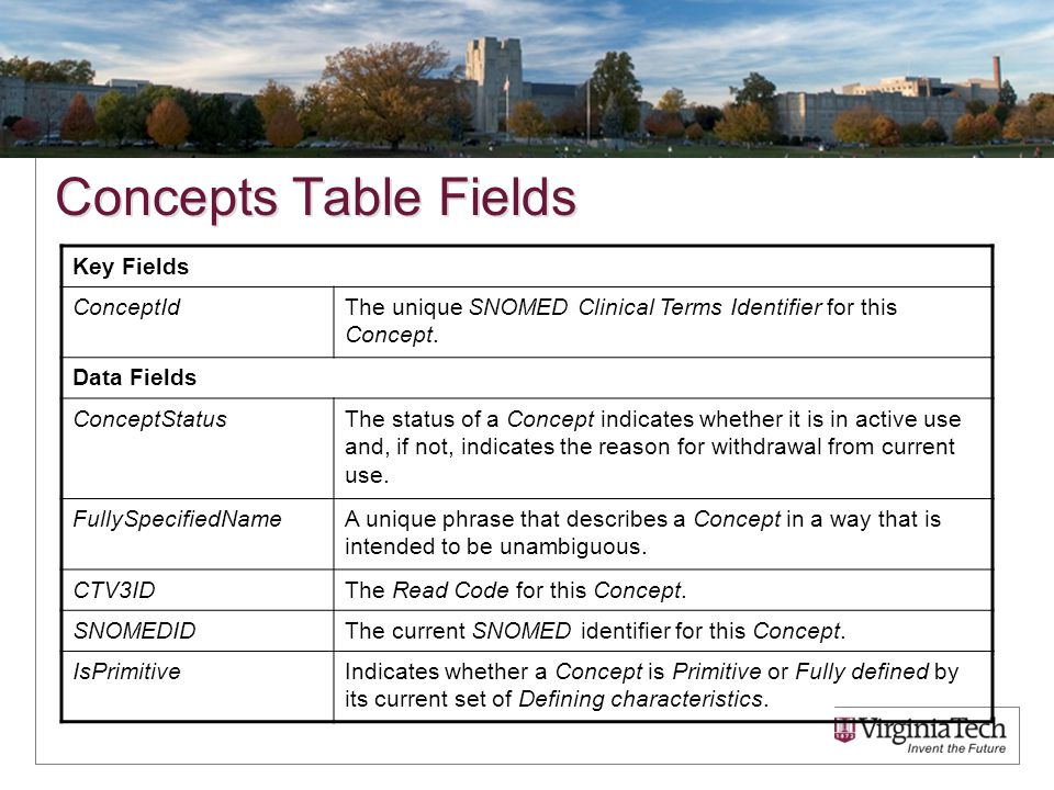 Concepts Table Fields Key Fields ConceptIdThe unique SNOMED Clinical Terms Identifier for this Concept.