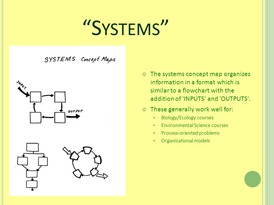S YSTEMS The systems concept map organizes information in a format which is similar to a flowchart with the addition of INPUTS and OUTPUTS .