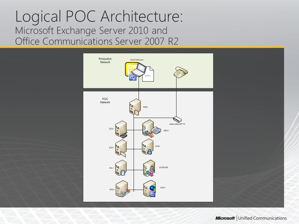 Logical POC Architecture: Microsoft Exchange Server 2010 and Office Communications Server 2007 R2