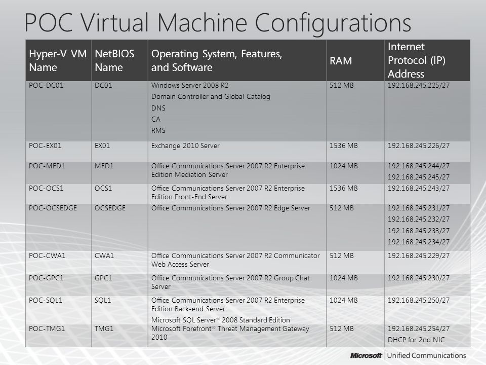 POC Virtual Machine Configurations Hyper-V VM Name NetBIOS Name Operating System, Features, and Software RAM Internet Protocol (IP) Address POC-DC01DC