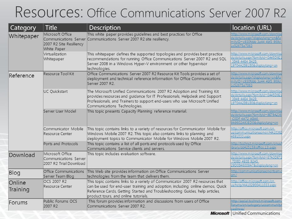 Resources: Office Communications Server 2007 R2 CategoryTitleDescriptionlocation (URL) Whitepaper Microsoft Office Communications Server 2007 R2 Site