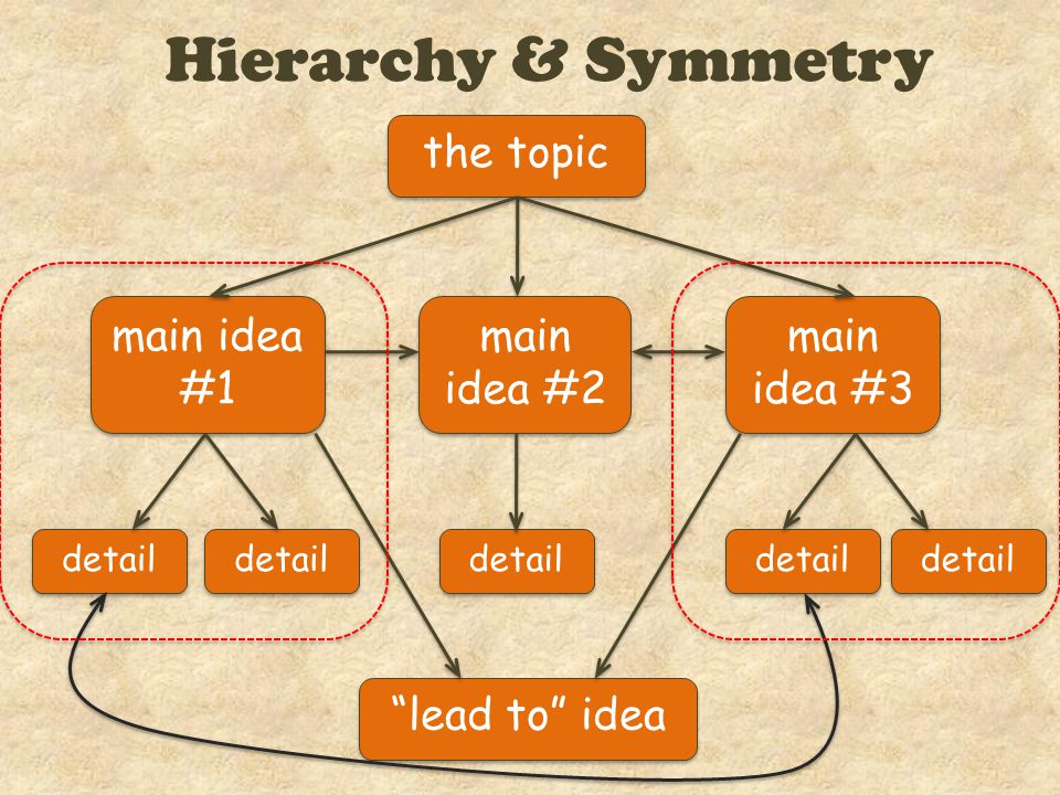Hierarchy & Symmetry main idea #1 the topic detail main idea #3 main idea #2 detail lead to idea