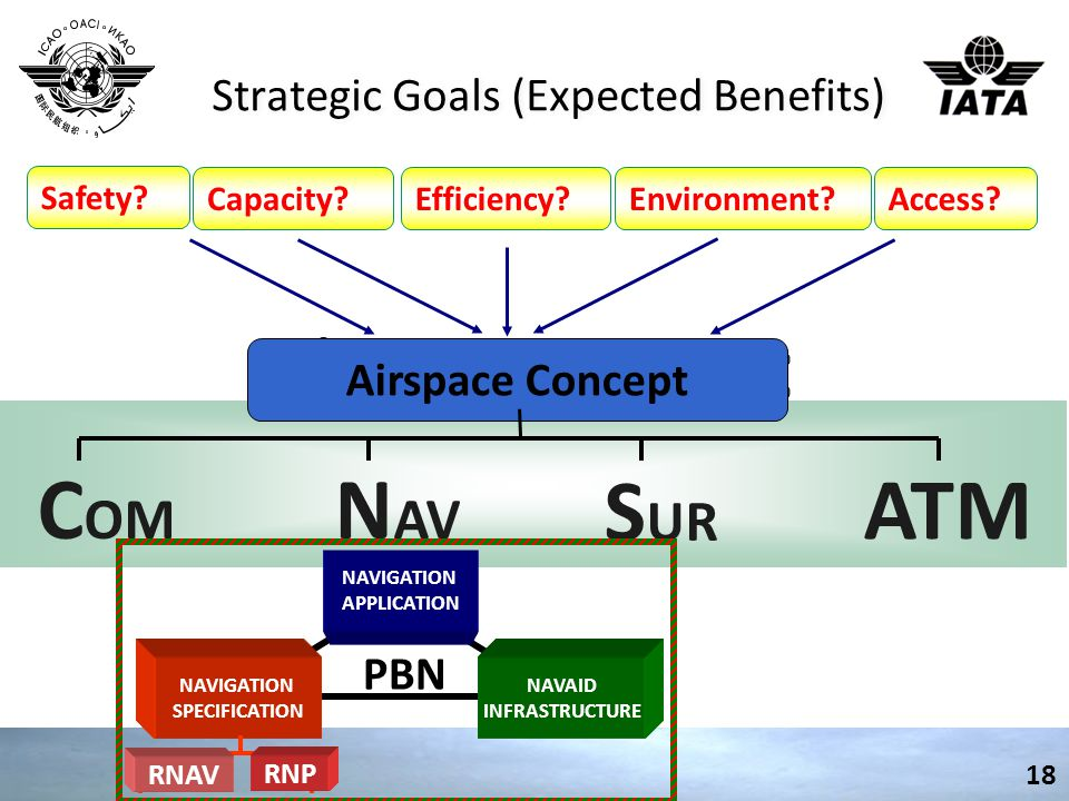 Strategic Goals (Expected Benefits) 18 Safety? Capacity?Efficiency?Environment?Access? Airspace Concept C OM N AV S UR ATM NAVIGATION APPLICATION NAVA