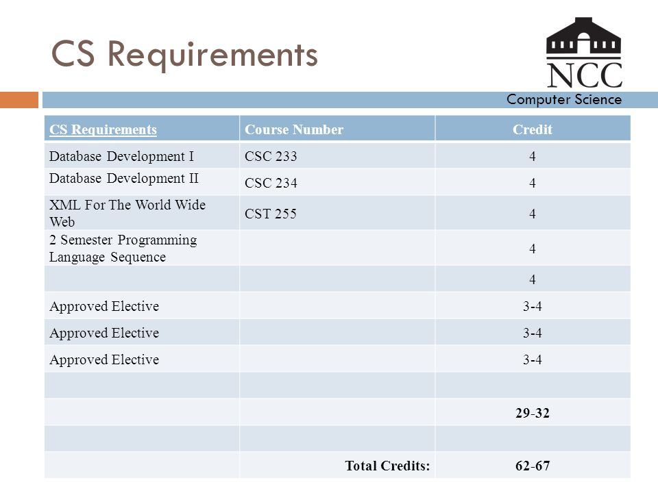 Computer Science CS Requirements Course NumberCredit Database Development ICSC 2334 Database Development II CSC 2344 XML For The World Wide Web CST 25