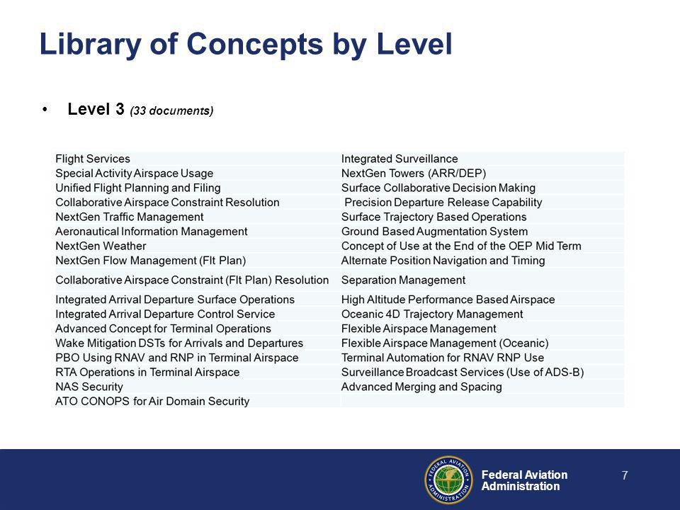 Federal Aviation Administration Library of Concepts by Level Level 3 (33 documents) 7