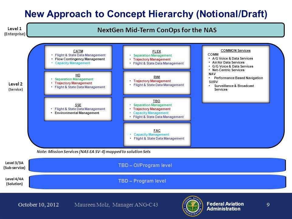 Federal Aviation Administration Concept Maturity Levels 10October 10, 2012 Maureen Molz, Manager ANG-C43