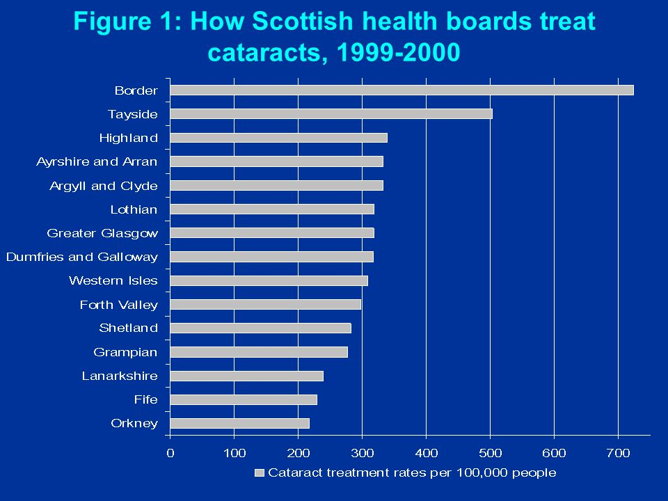 Figure 1: How Scottish health boards treat cataracts, 1999-2000